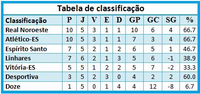 Tabela Copa ES